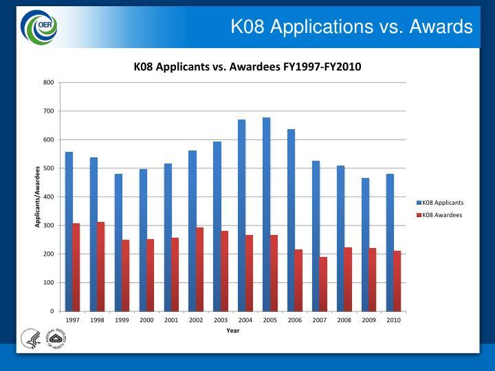 K08 Applications vs. Awards