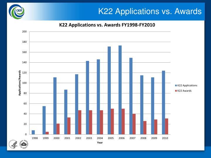 K22 Applications vs. Awards