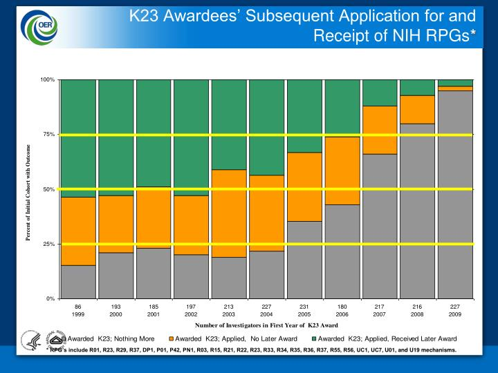 K23 Awardees' Subsequent Application for and Receipt of NIH RPGs