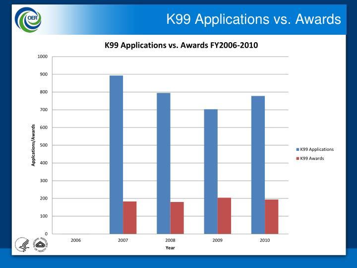 K99 Applications vs. Awards