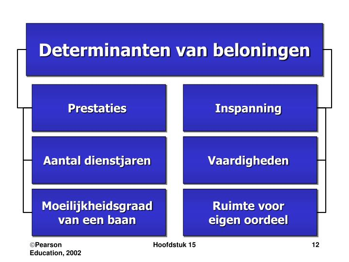 Determinanten van beloningen