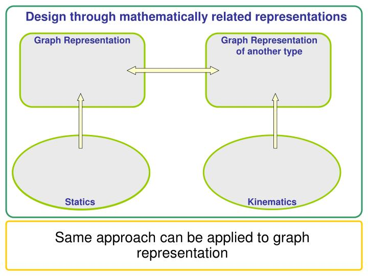 Design through mathematically related representations