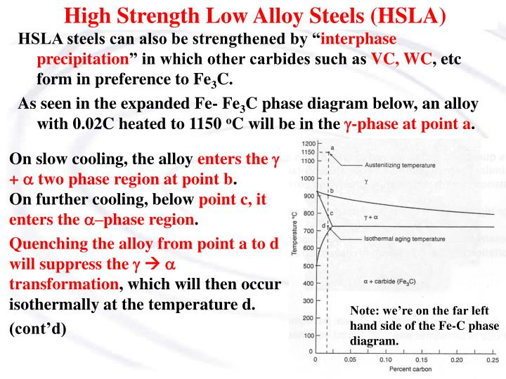 HSLA steels can also be strengthened by ""