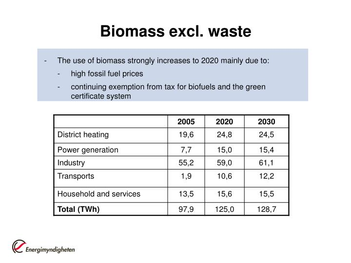Biomass excl. waste