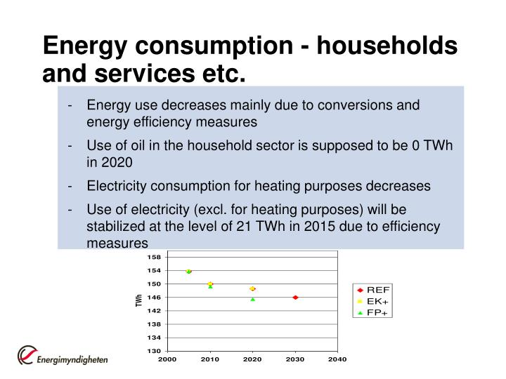 Energy consumption - households and services etc.