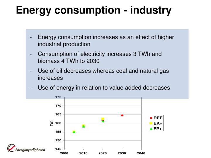 Energy consumption - industry