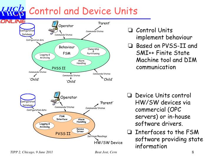 Control and Device Units