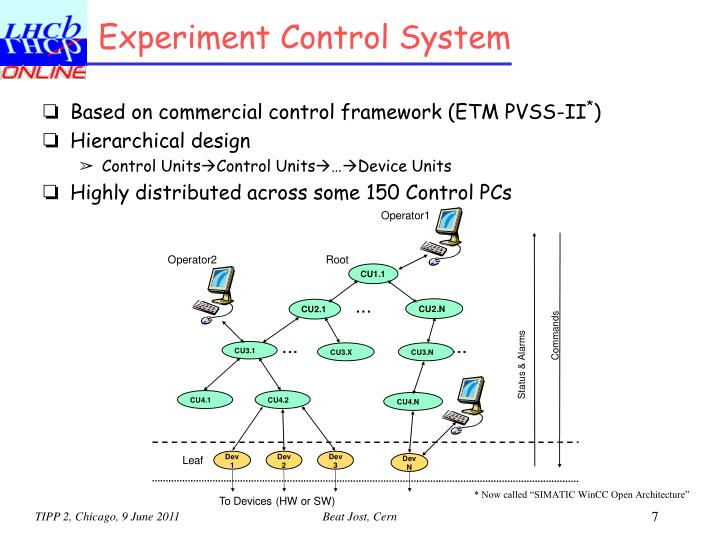 Experiment Control System