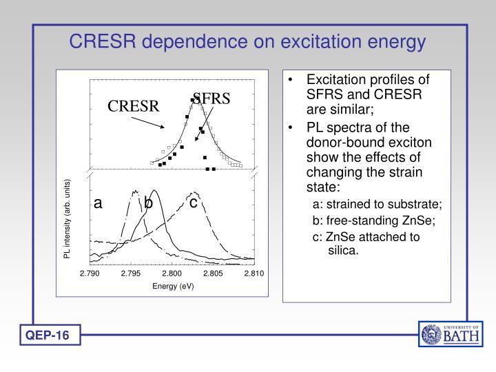 CRESR dependence on excitation energy