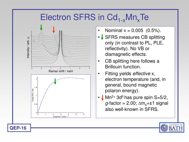 Electron SFRS in Cd