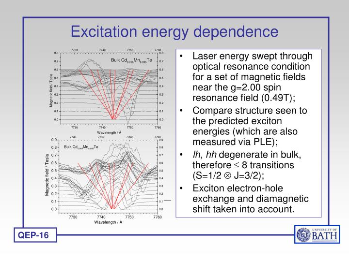 Excitation energy dependence