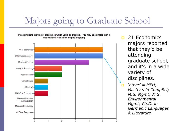 Majors going to Graduate School