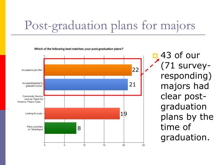 Post-graduation plans for majors