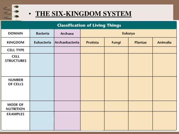 THE SIX-KINGDOM SYSTEM