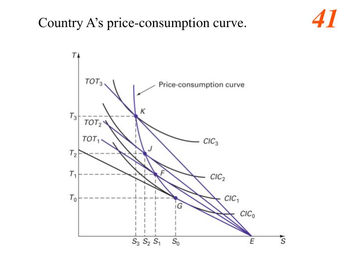 Country A's price-consumption curve.