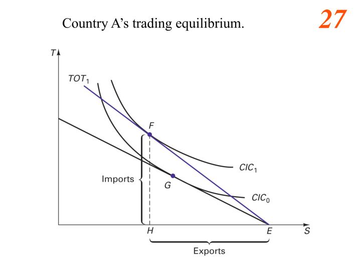 Country A's trading equilibrium.