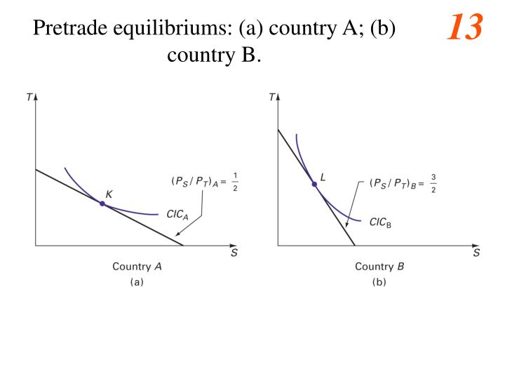 Pretrade equilibriums: (a) country A; (b) country B.
