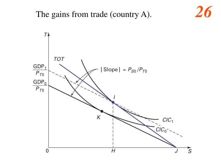 The gains from trade (country A).