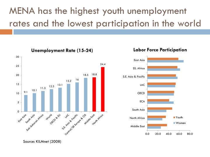 the youth unemployment issues and the worlds unemployment rates The unemployment among the youth is commonly associated with various problems like high crime rate among the youth and riots the youths have remained unemployed because of various social challenges that face the youths.