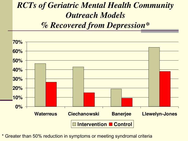 RCTs of Geriatric Mental Health Community Outreach Models