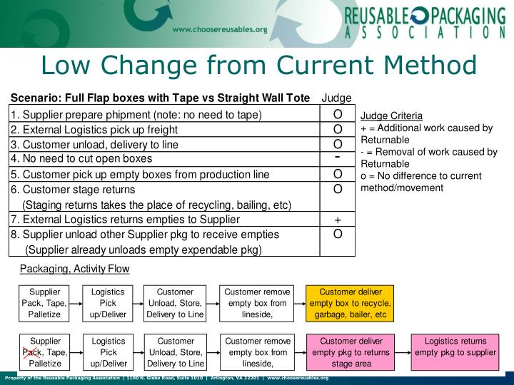 Low Change from Current Method