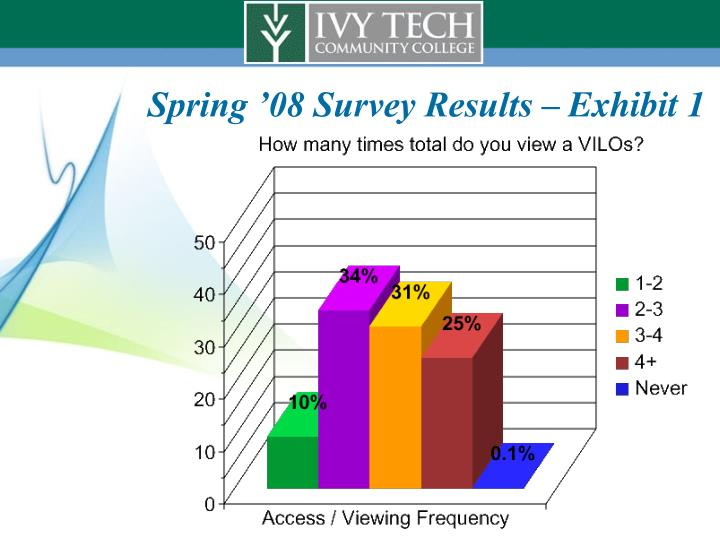 Spring '08 Survey Results – Exhibit 1
