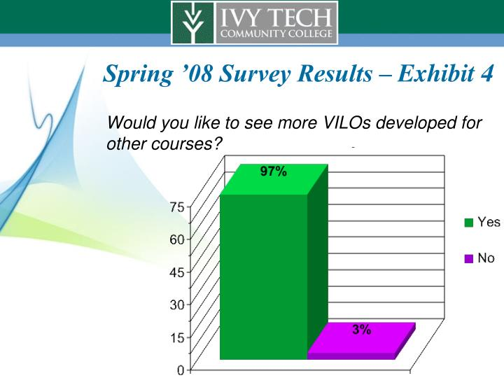 Spring '08 Survey Results – Exhibit 4