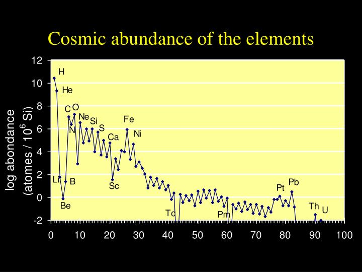 what is nucleosynthesis of elements Big bang nucleosynthesis  big bang model gives a scenario that involves twelve nuclear interactions that led to the present cosmic abundances of elements outside.