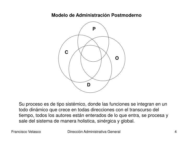 Modelo de Administración Postmoderno