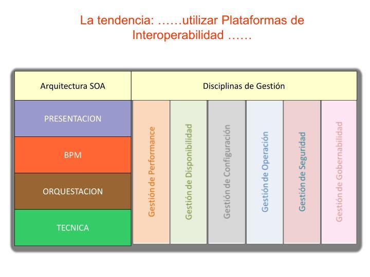 La tendencia: ……utilizar Plataformas de Interoperabilidad ……