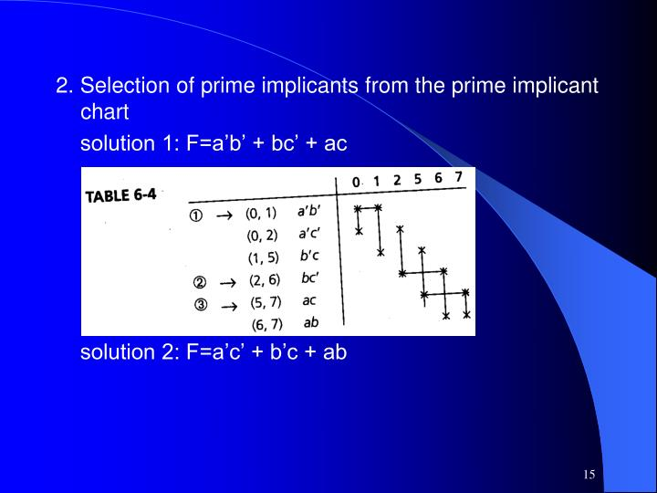 2. Selection of prime implicants from the prime implicant chart
