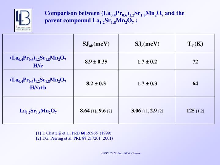 Comparison between (La