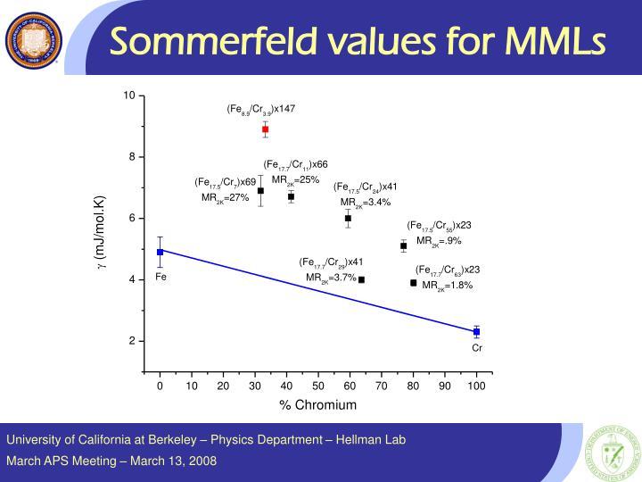 Sommerfeld values for MMLs