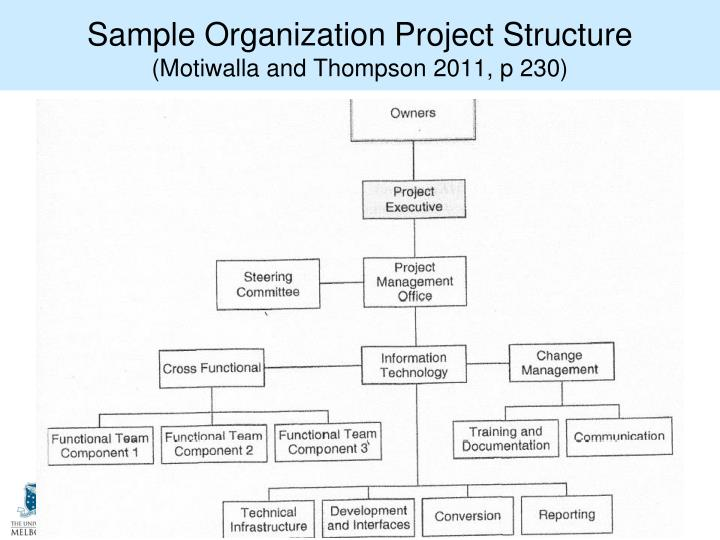 Sample Organization Project Structure