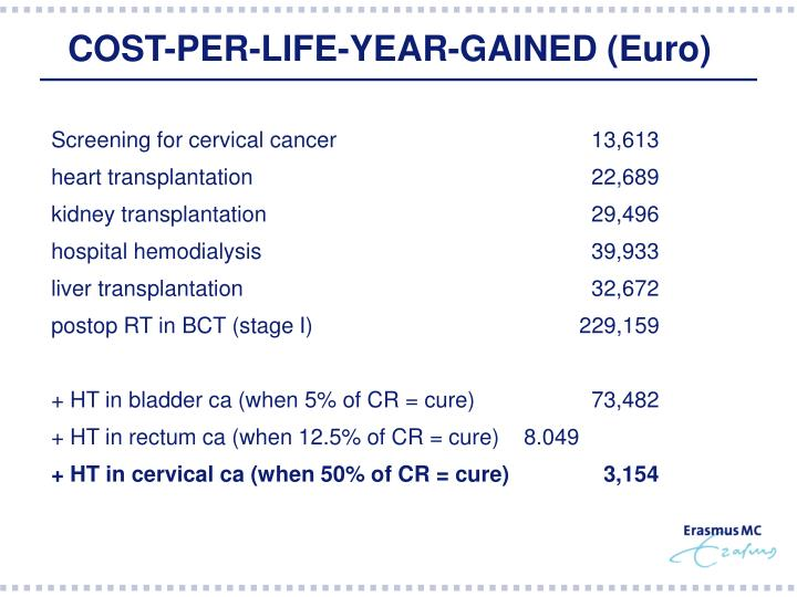 COST-PER-LIFE-YEAR-GAINED (Euro)