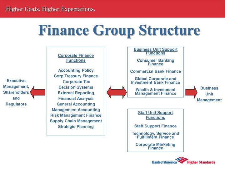 Finance Group Structure
