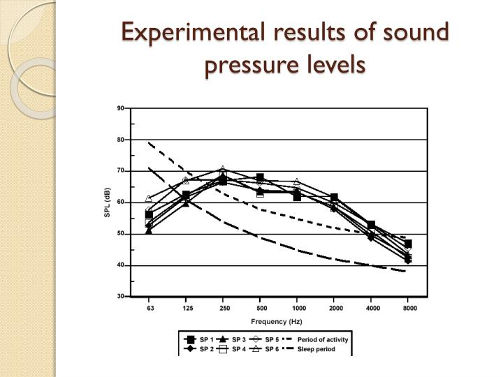 Experimental results of sound pressure levels