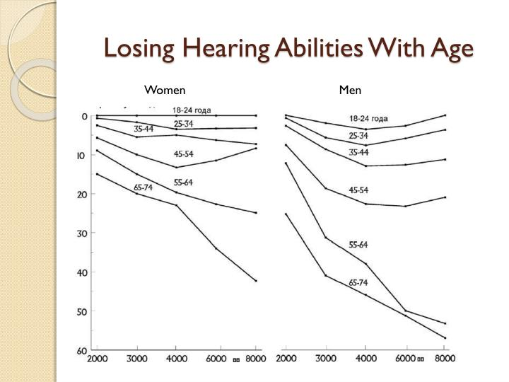 Losing Hearing Abilities With Age