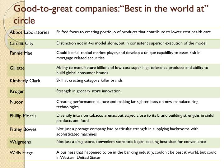 """Good-to-great companies:""""Best in the world at"""" circle"""