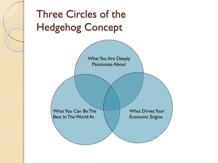 Three Circles of the