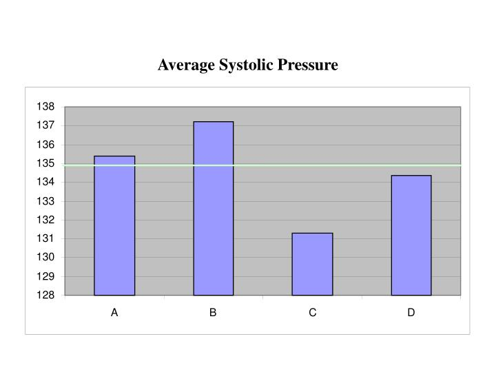 Average Systolic Pressure