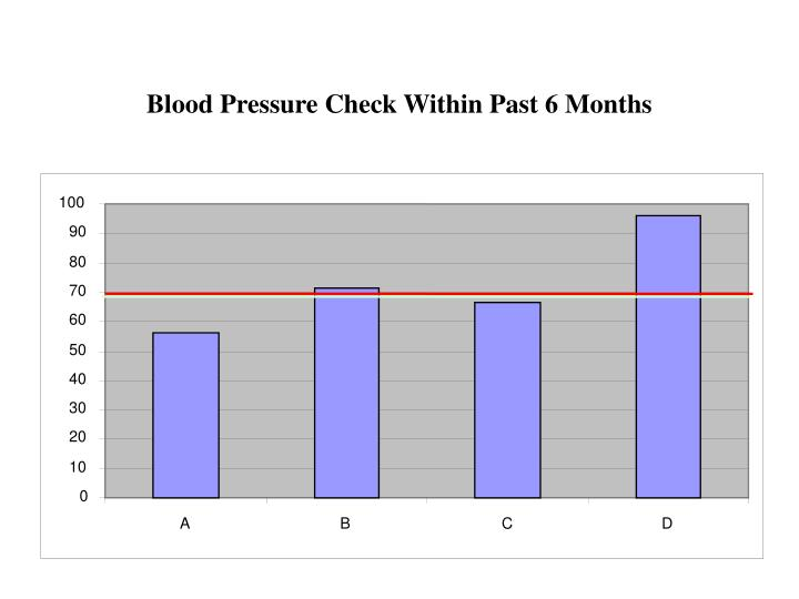Blood Pressure Check Within Past 6 Months