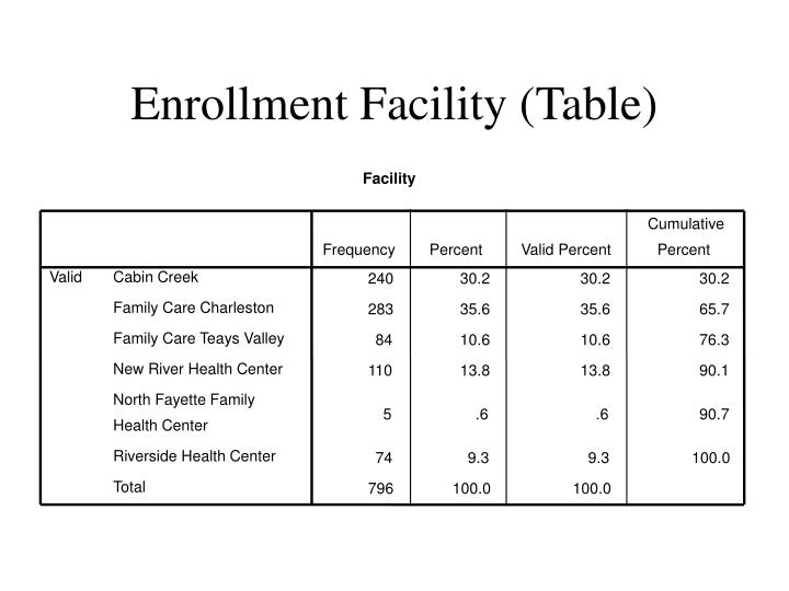 Enrollment facility table