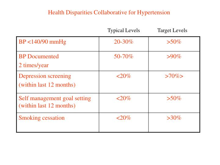Health Disparities Collaborative for Hypertension