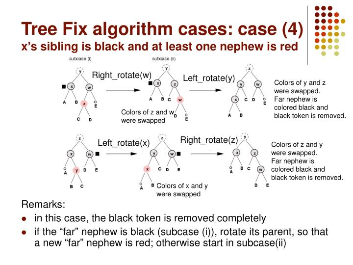 Tree Fix algorithm cases: case (4)