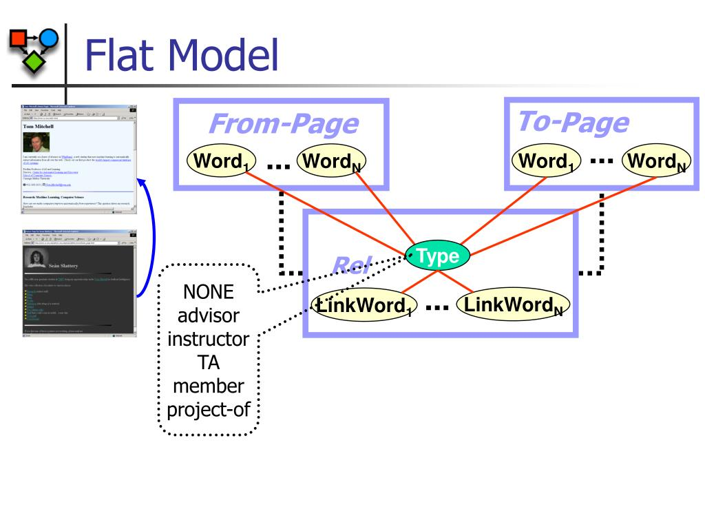 PPT - Probabilistic Models of Relational Data PowerPoint