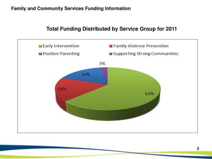 Family and Community Services Funding Information