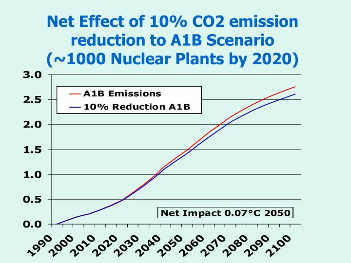 Net Effect of 10% CO2 emission reduction to A1B Scenario