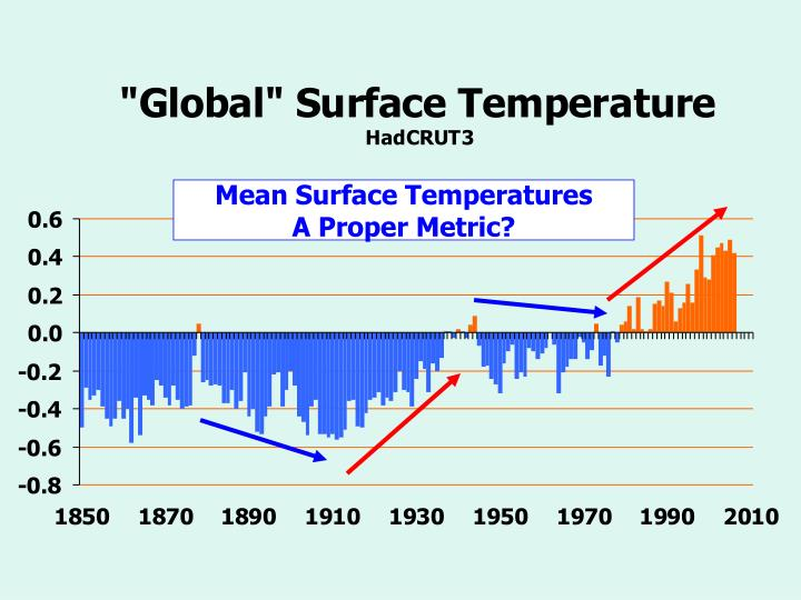 Mean Surface Temperatures