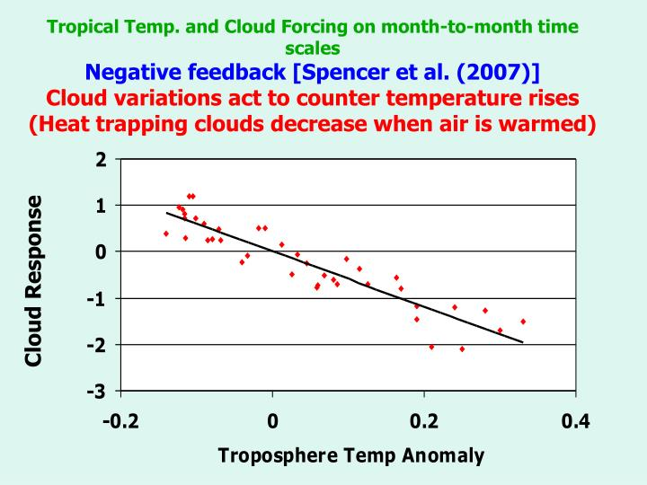 Tropical Temp. and Cloud Forcing on month-to-month time scales